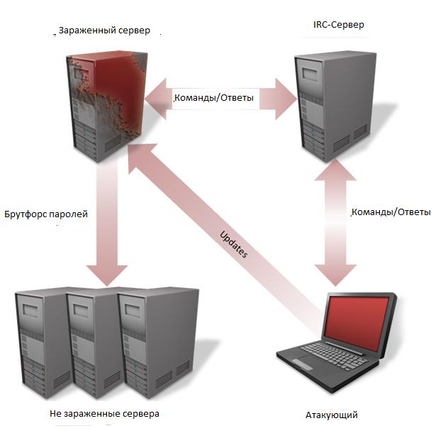Схема работы Java.Tomdep