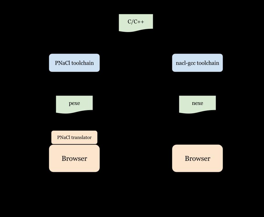 Как взаимодействуют между собой модуль NaCl и браузер