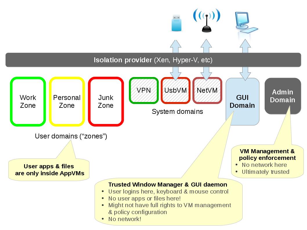 Принцип разделения QubesOS на домены