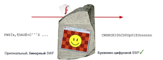Рис. 1. Rosetta Flash принимает на вход обычный бинарный SWF и возвращает эквивалентный, сжатый zlib, состоящий только из буквенно-цифровых символов