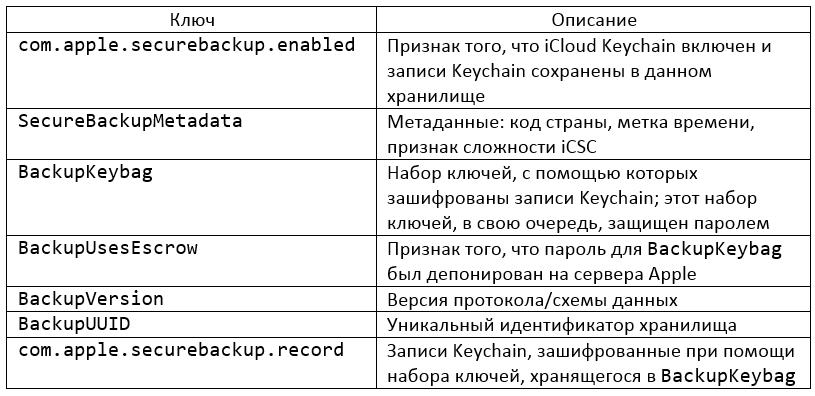 Записи в хранилище com.apple.sbd3