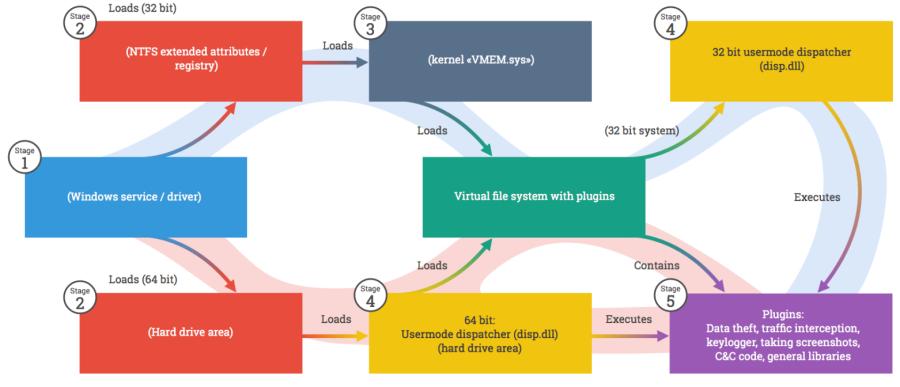Стадии развертывания компонентов платформы Regin