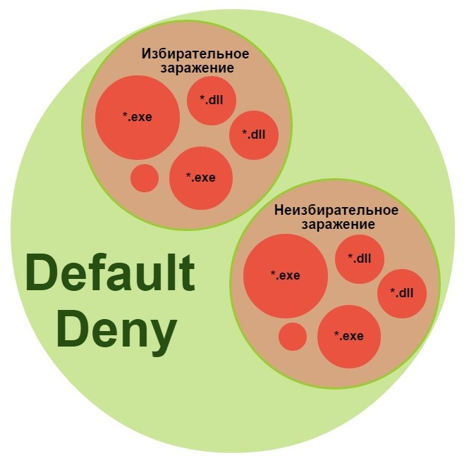Эффективность Default Deny на этапе заражения