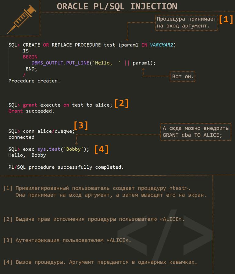 Упрощенный вид PL/SQL Injection