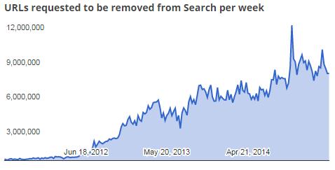 Количество запросов на удаление URL из поискового индекса, еженедельно