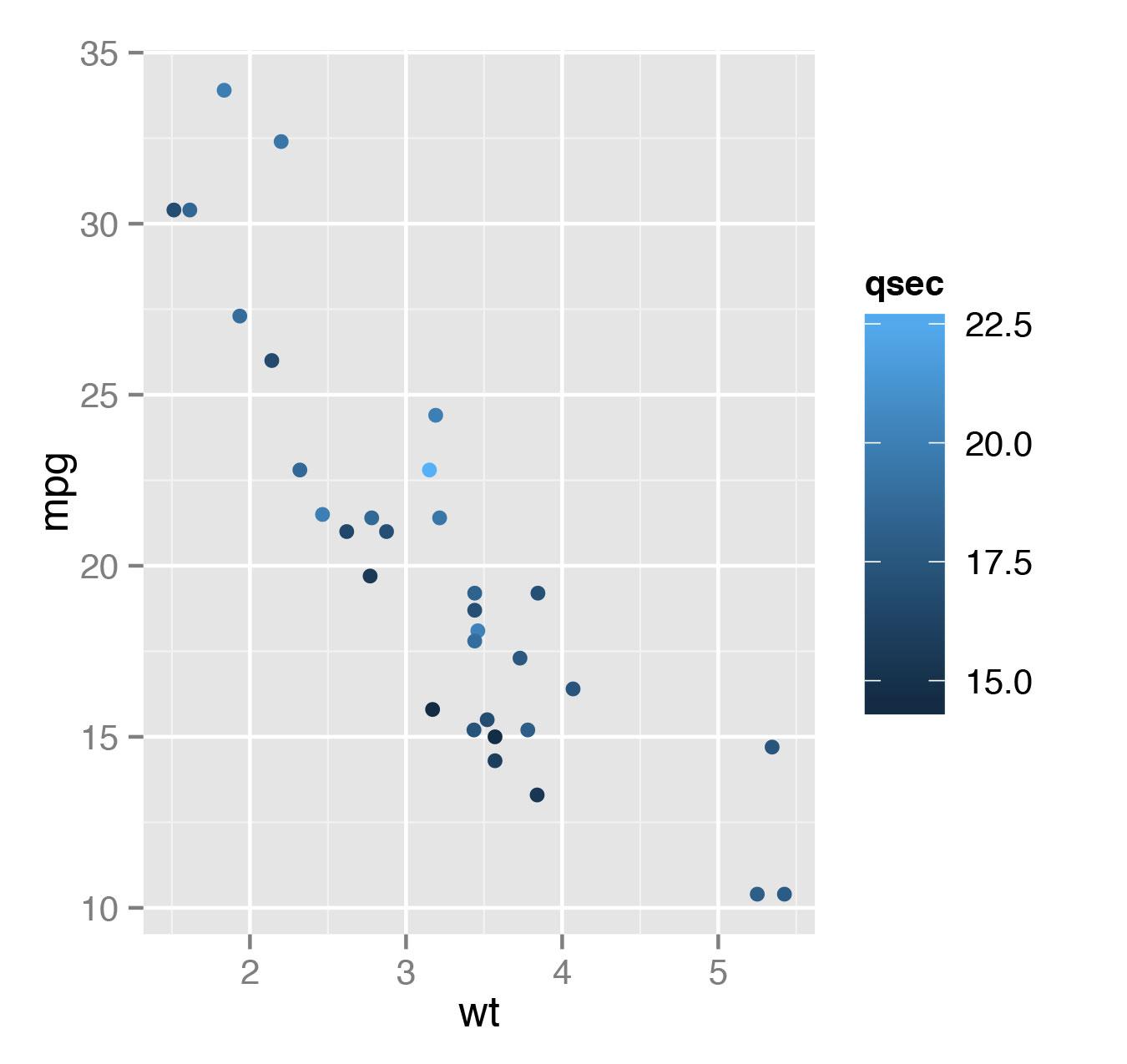 Рис. 2. Диаграмма зависимости экономичности автомобиля от массы