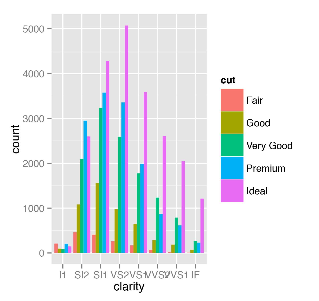Рис. 5. Сравнительный анализ качества огранки бриллиантов с заданной чистотой