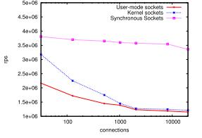 Сравнение скорости обработки (запросов в секунду) для серверов на основе различных реализаций сокетов