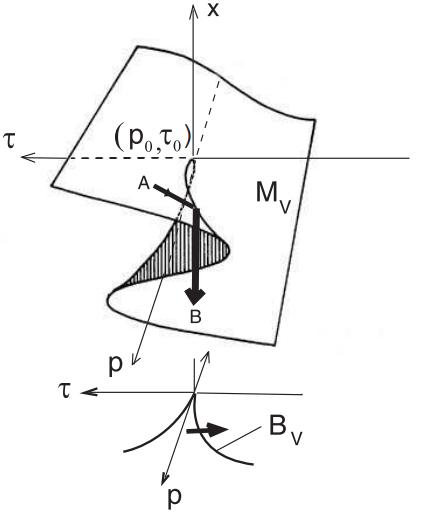 Рис. 1. Что было бы, если Капитан Очевидность знал математику (отказ в обслуживании целевой системы наступает при значениях p < p0 и значения τ > τ0)