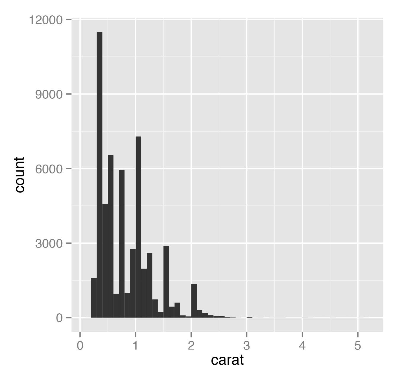 Рис. 7. Гистограмма распределения бриллиантов по массе для значения bandwidth=0.1