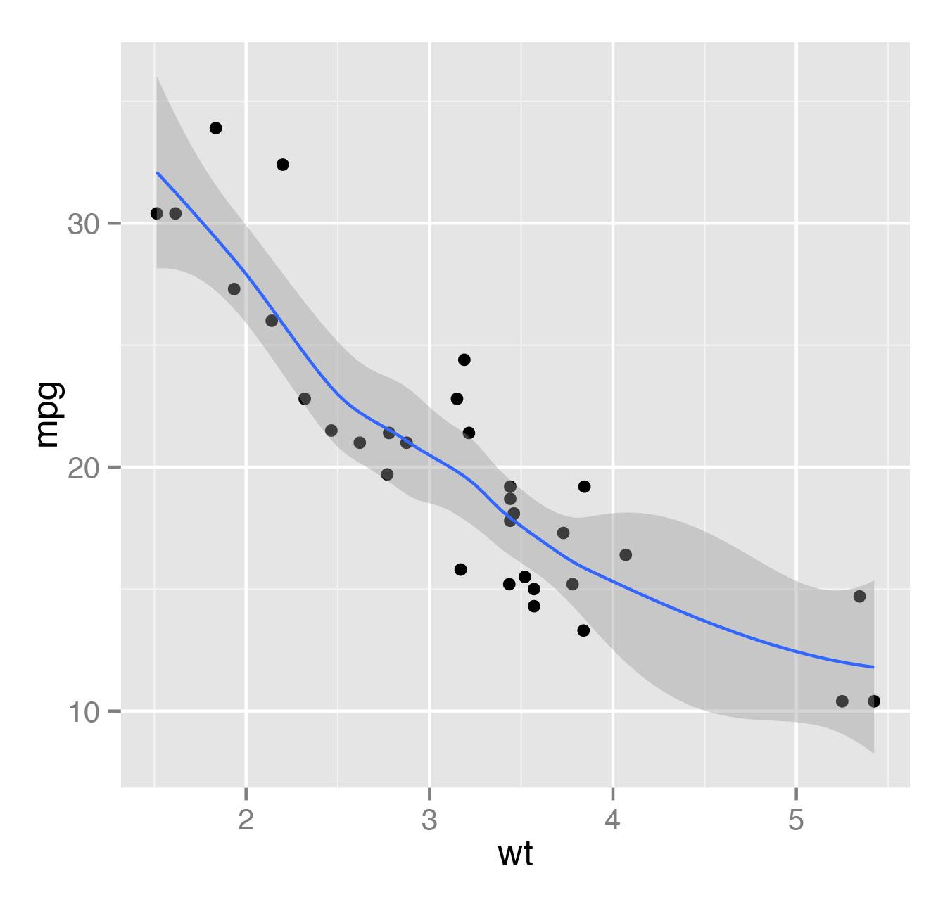 Рис. 9. График, полученный из точечной диаграммы с помощью локальной полиномиальной регрессии. На графике также отображается стандартная ошибка