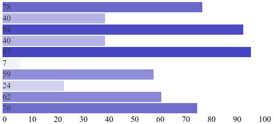 Линейный график с метками