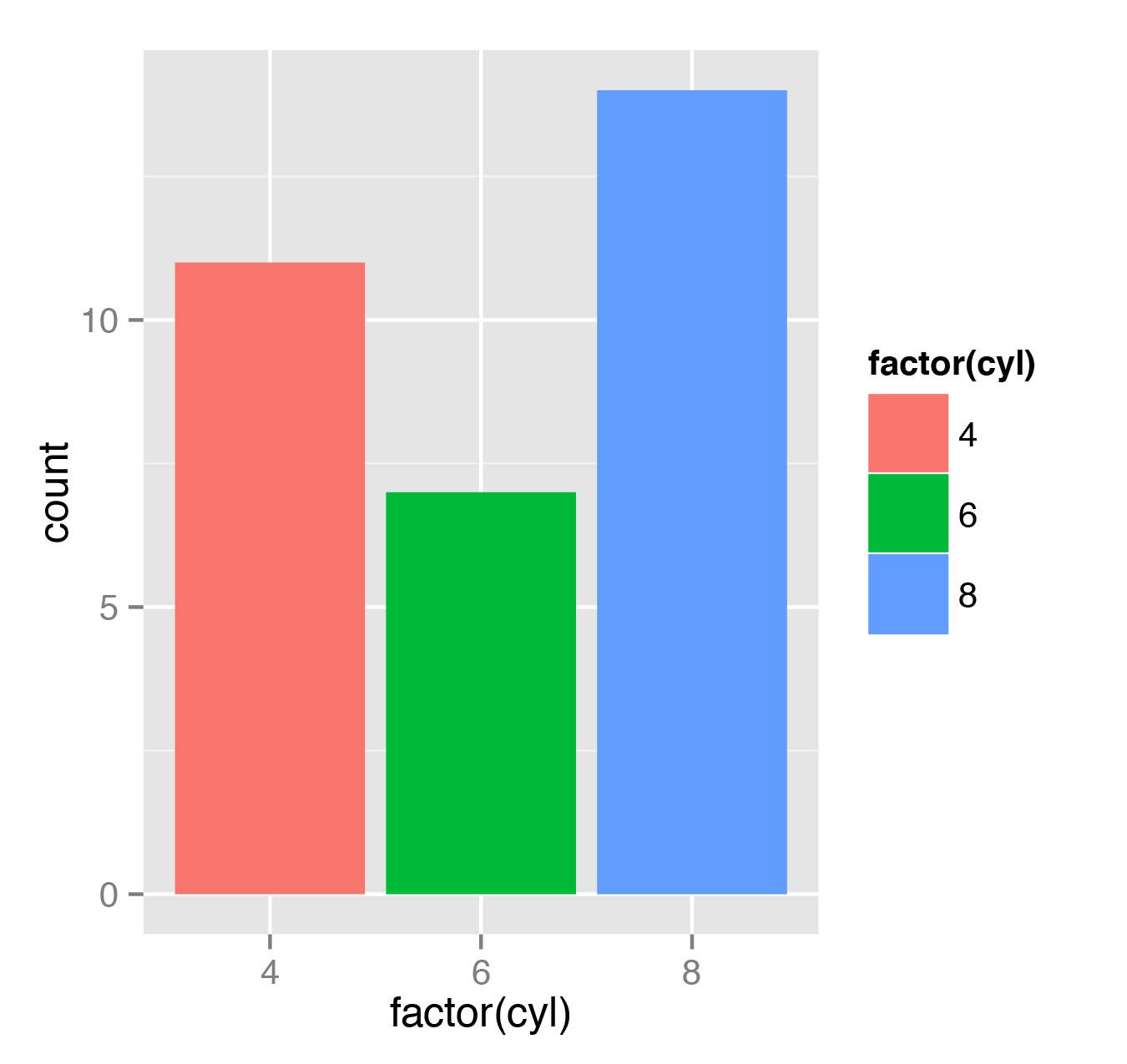 Рис. 4. Распределение автомобилей по числу цилиндров в нашем наборе данных