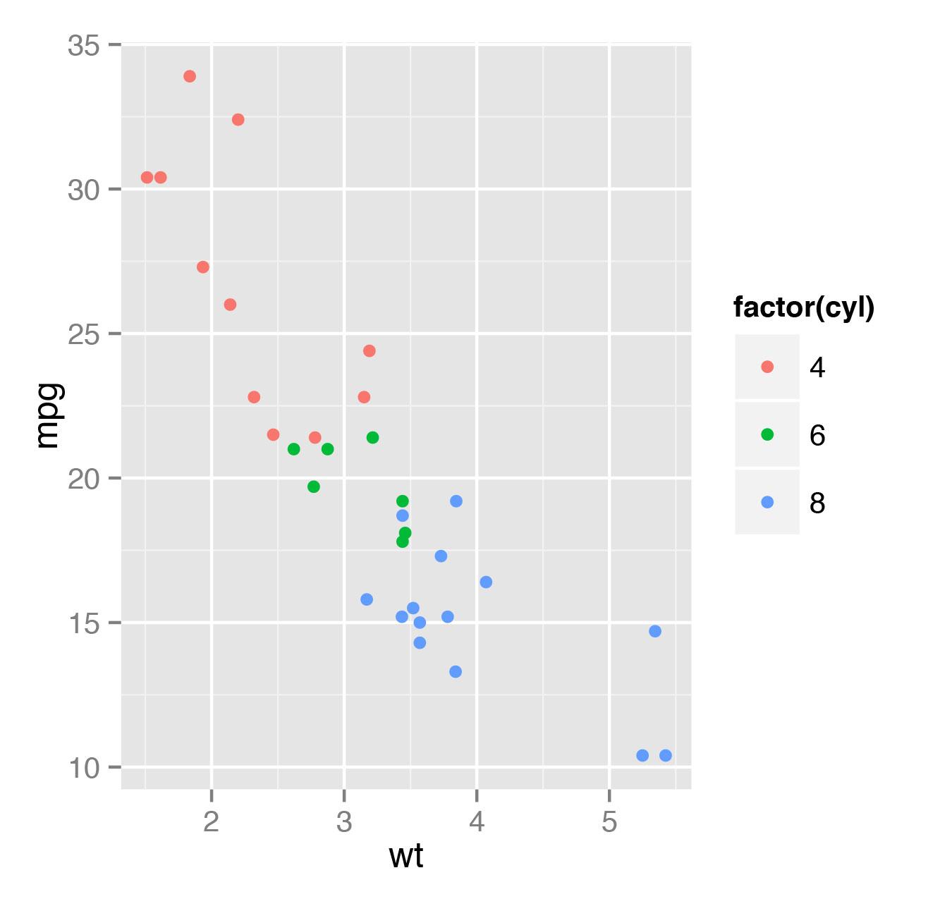 Рис. 3. Диаграмма зависимости экономичности автомобиля от массы с отображением информации о количестве цилиндров