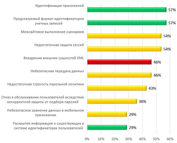 Самые распространенные уязвимости систем ДБО (доля систем)