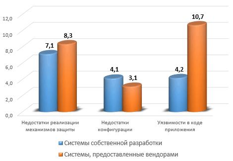 Среднее количество уязвимостей в системах (в зависимости от разработчика)