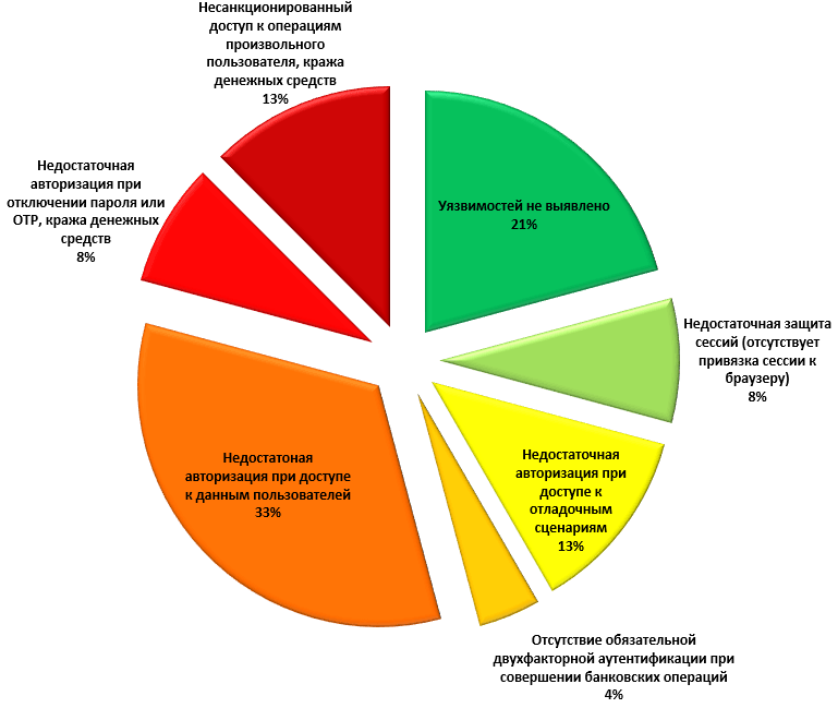 Недостатки механизмов авторизации (доля уязвимых систем)