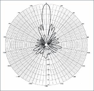 Рис. 1. Диаграмма направленности нашей параболической антенны. Хорошо виден главный луч антенны — наша «длинная рука»