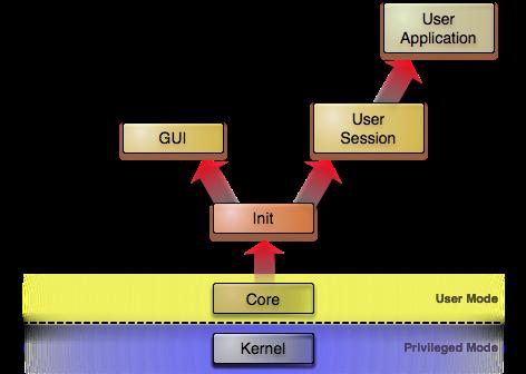 Иерархическая структура систем на основе Genode