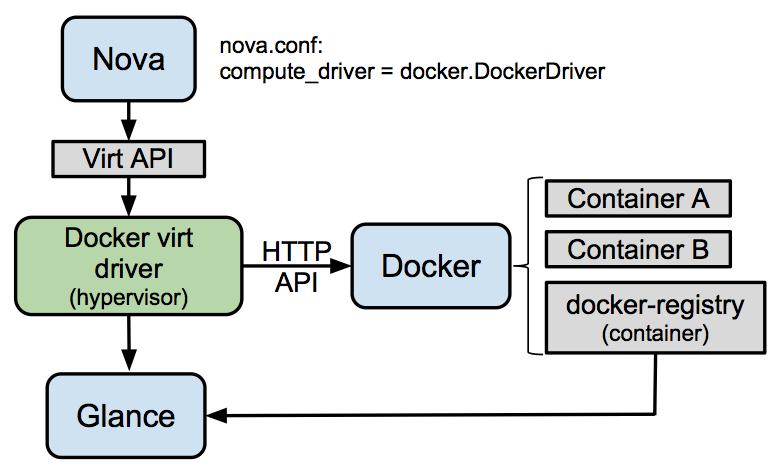 Драйвер Docker для Nova и его связь с остальными компонентами OpenStack