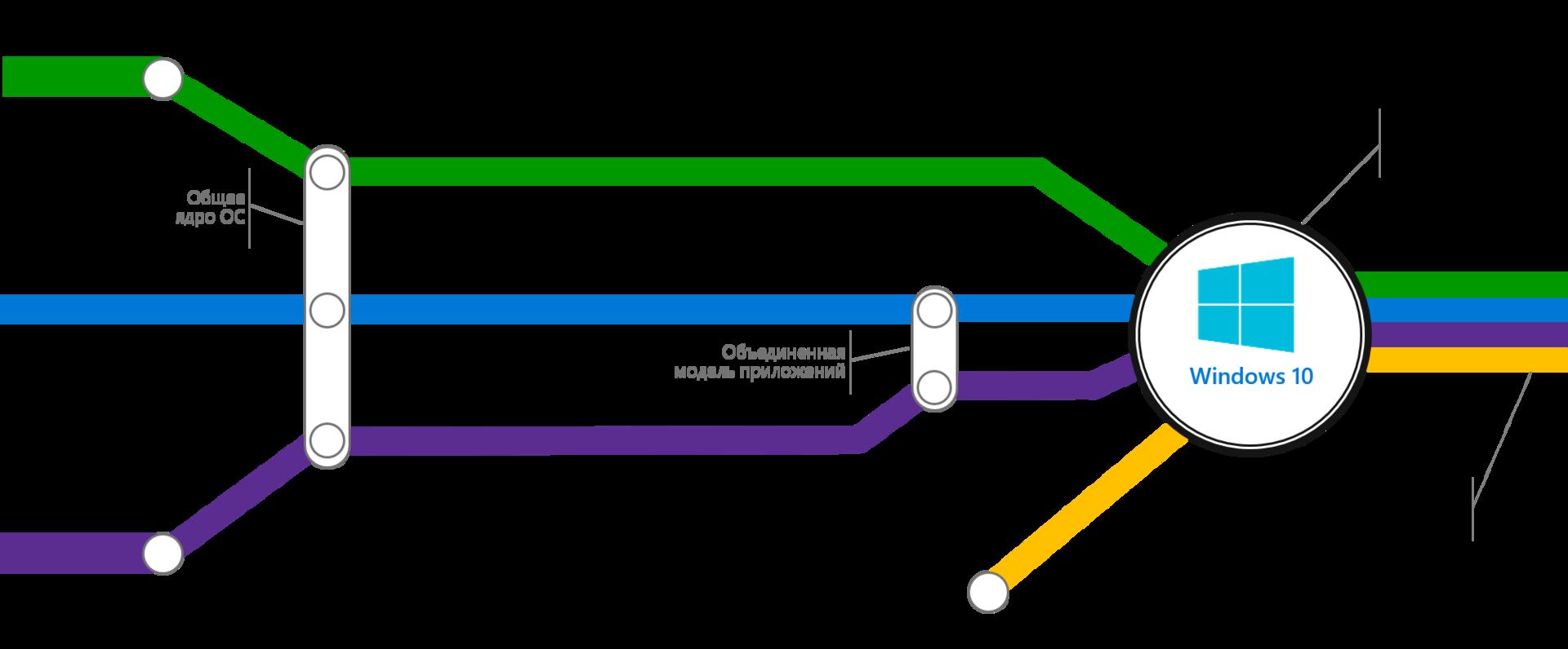 Рис. 1. Экосистема Windows 10