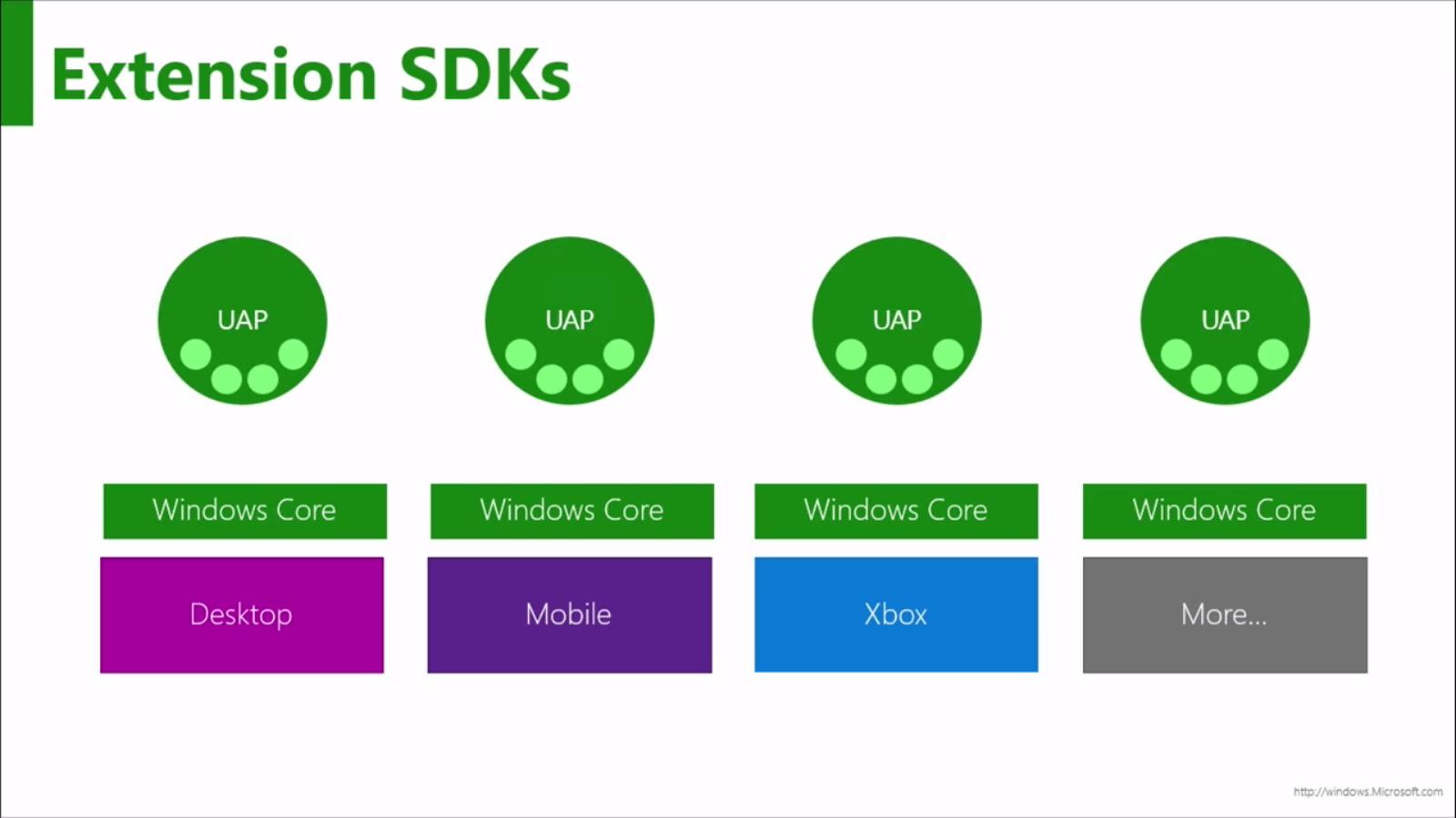 Рис. 2. Extension SDK