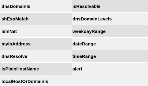 Рис. 8. JavaScript-функции, доступные из PAC-скрипта