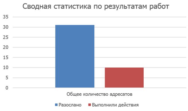 Сводная статистика по результатам