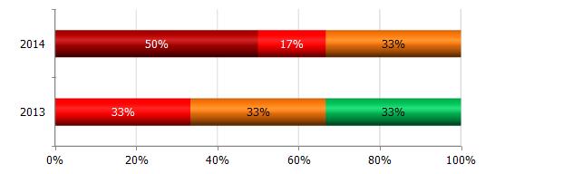 Уровень осведомленности пользователей в вопросах ИБ