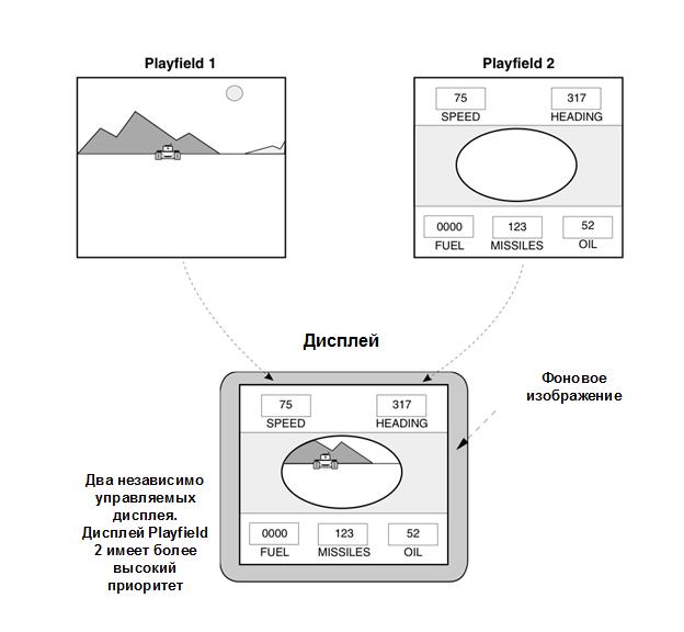 Модули Blitter и Copper чипсета Agnus позволяли реализовать технологию Dual Playfield — наложение одного изображения дисплея на другой с эффектом полупрозрачности