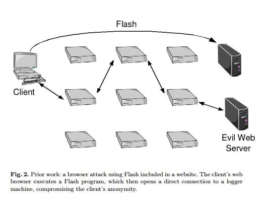 Flash как способ узнать настоящий IP-адрес жертвы