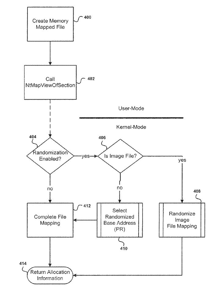 Алгоритм рандомизации памяти.png