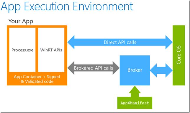 Взаимодействие AppContainer с операционной системой