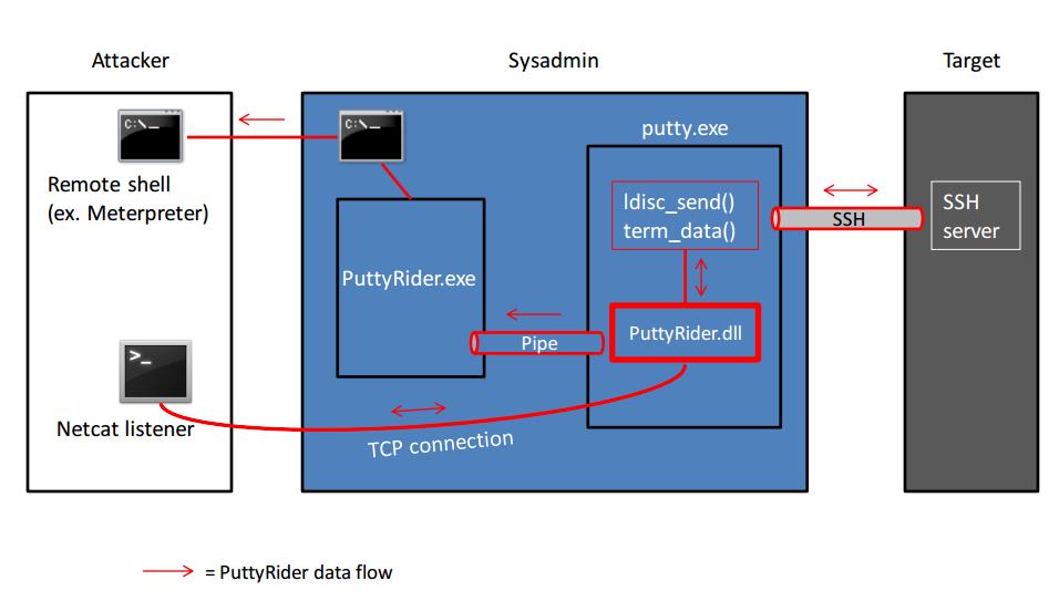 Архитектура PuttyRider