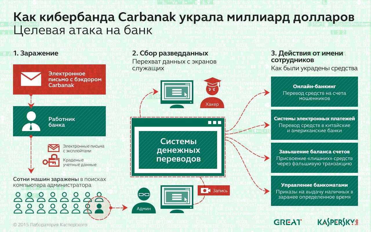 Кража денежных средств в ходе Carbanak APT