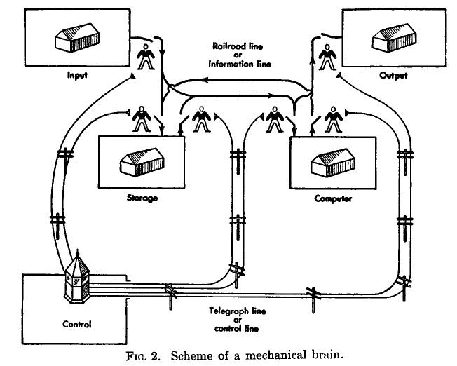Объясняя в своей книге принцип работы компьютера, Беркли прибегал к вполне понятным аналогиям