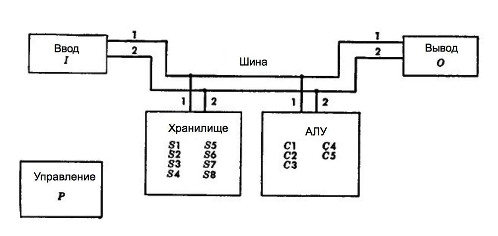 Архитектура компьютера Simon