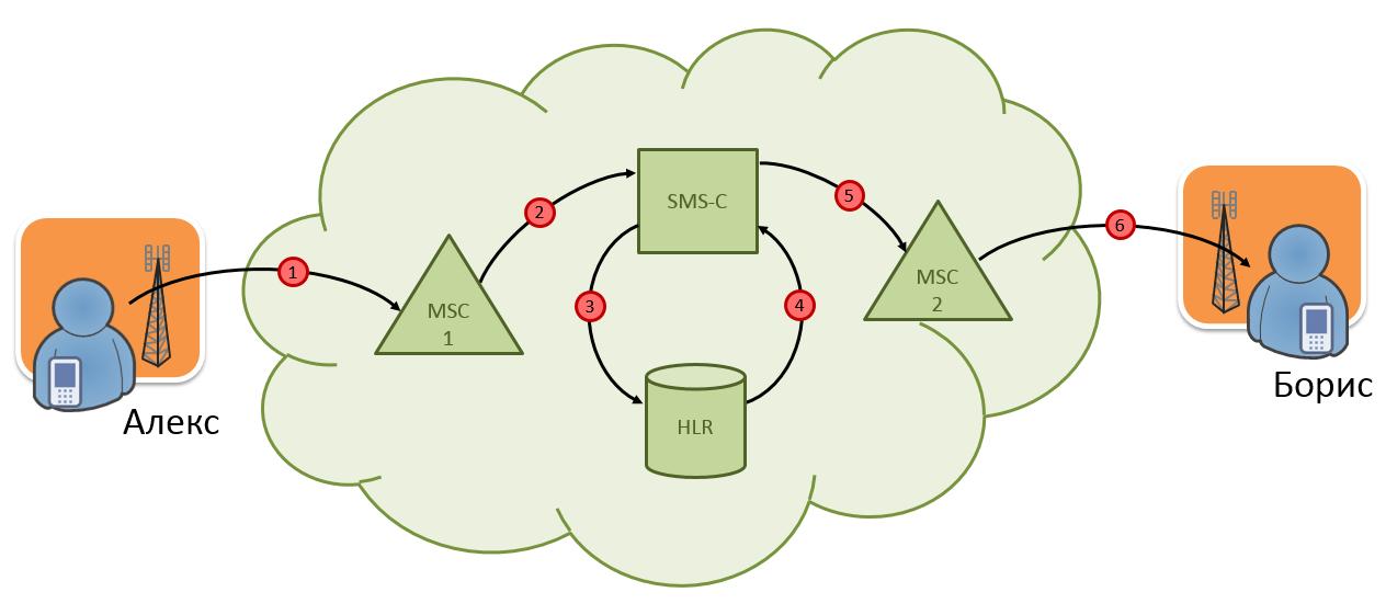 Рис. 1. Схема прохождения SMS-сообщения