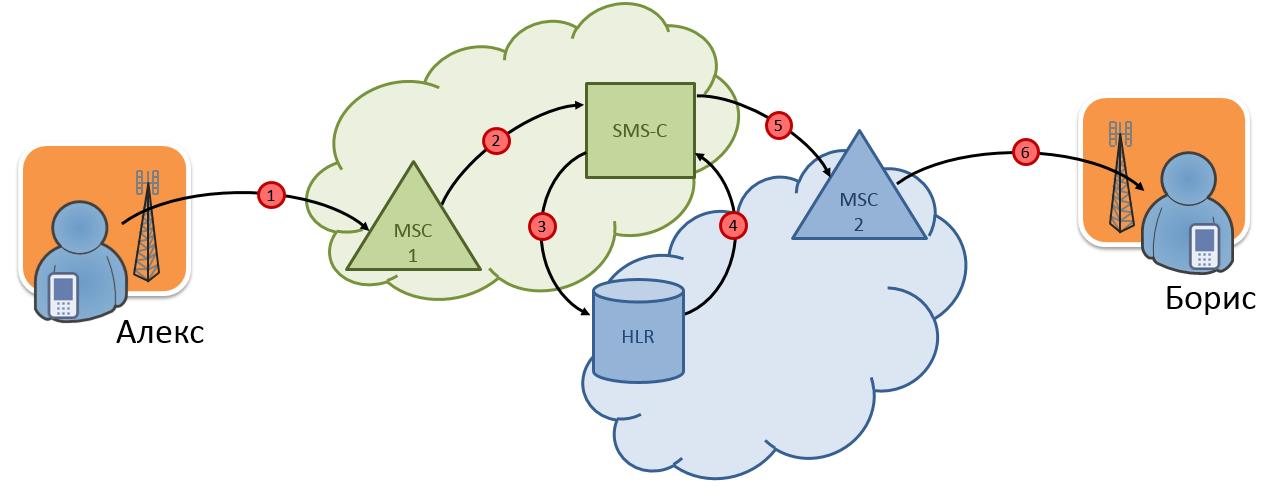 Рис. 2. Прохождение SMS-сообщения между сетями