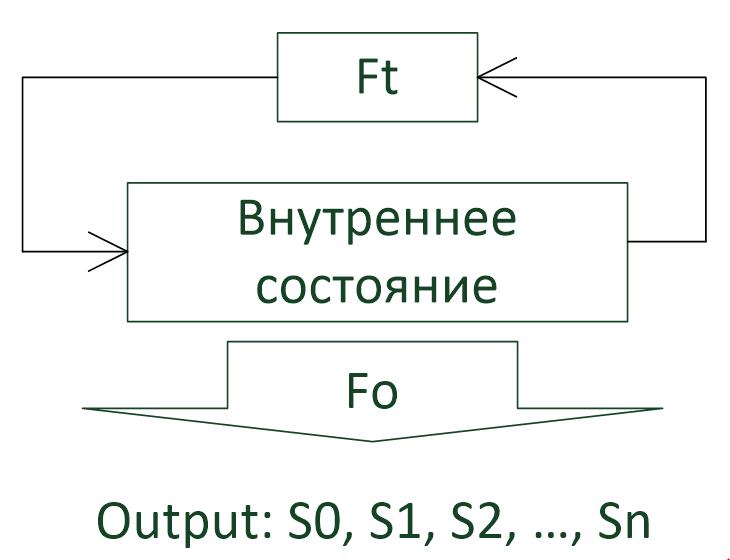 Рис. 1. Общая конструкция PRNG