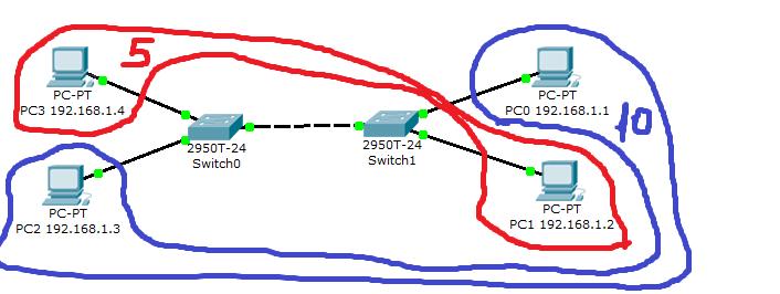 Тестовый стенд с двумя VLAN'ами