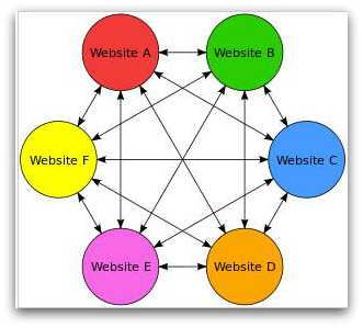 backlink-wheel