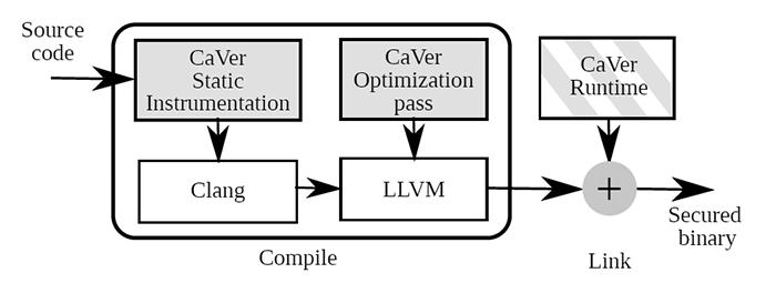 Схема работы CaVer