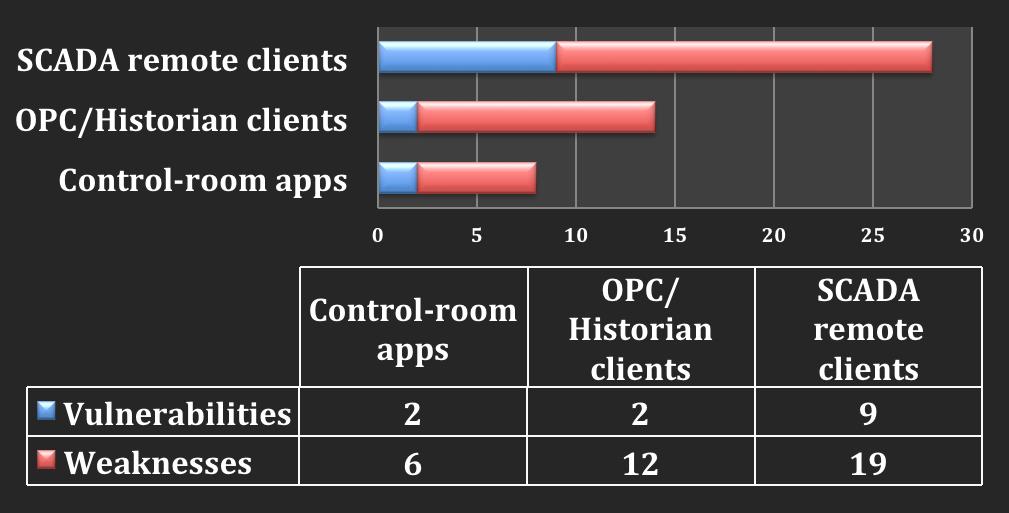 Сводная таблица уязвимости по группам
