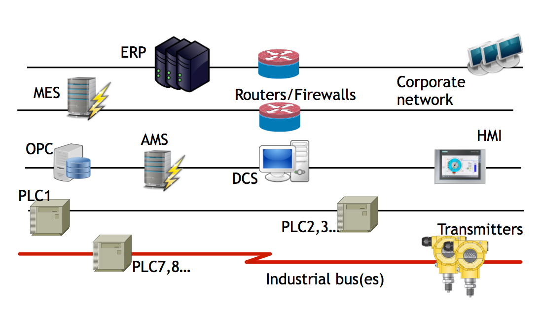 Рисунок 1: Примерный план современной инфраструктуры АСУ ТП
