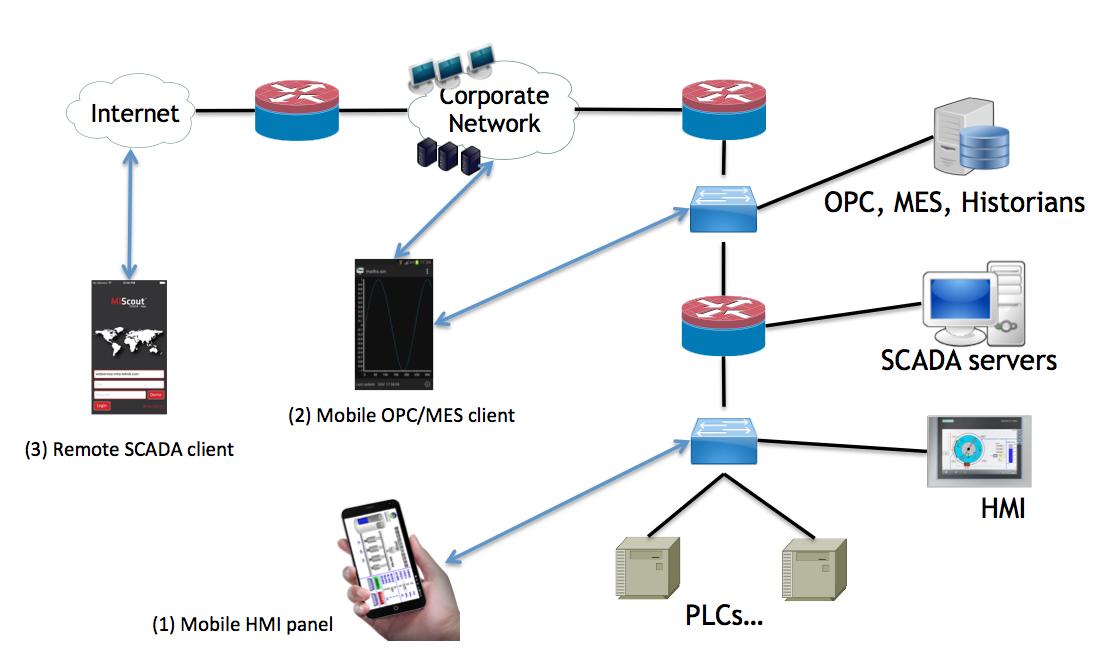 Рисунок 2: Типичные места расположения мобильных приложений для АСУ ТП