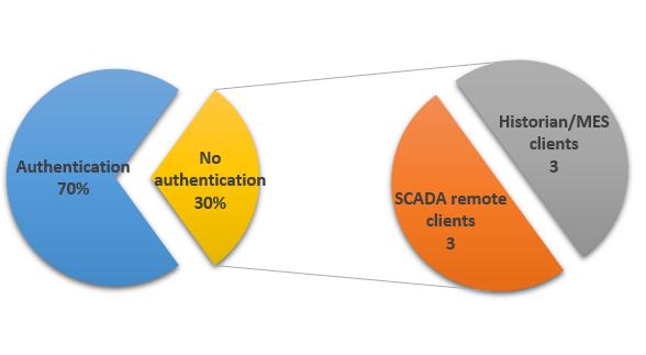 Рисунок 4: Использование аутентификации в мобильных приложениях для АСУ ТП