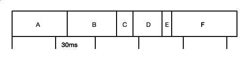 Рис. 2. Статистический профайлер