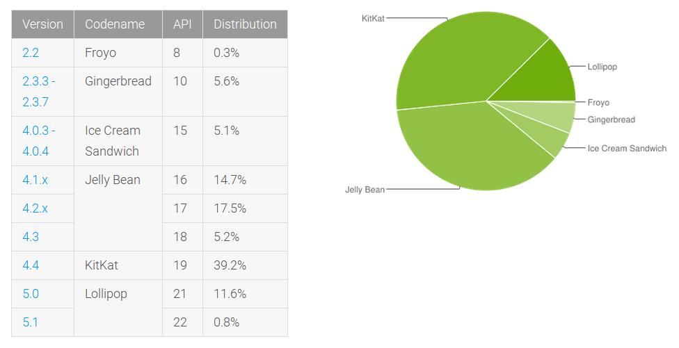 Официальная статистика распространенности Android на 1 июня 2015 года